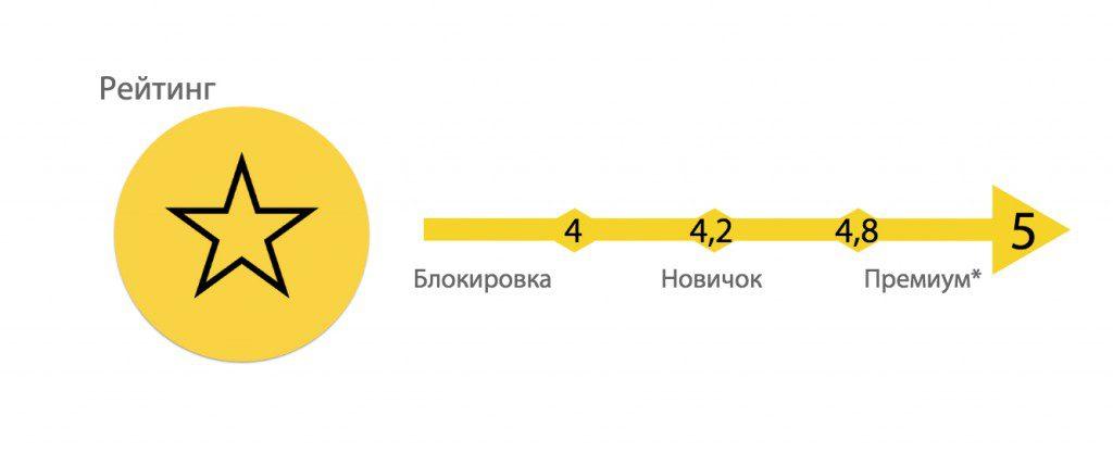 рейтинг таксиста