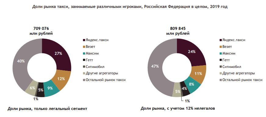 Исследование рынка такси, Аналитический центр при Правительстве РФ
