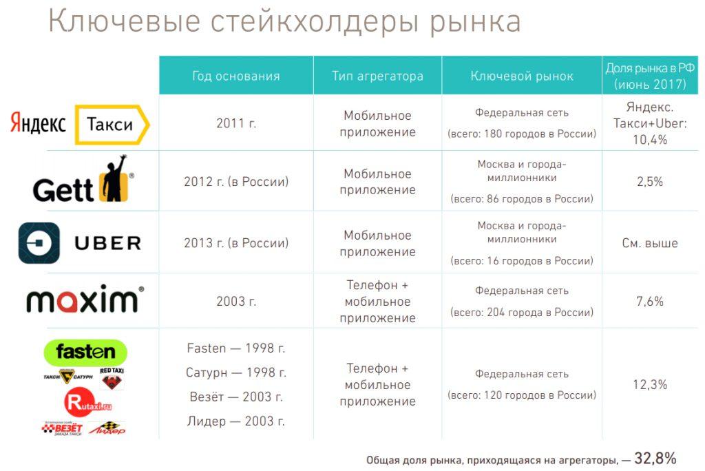 Ключевые стейкхолдер рынка (исследование, проводимое аналитическим центром при правительств РФ)
