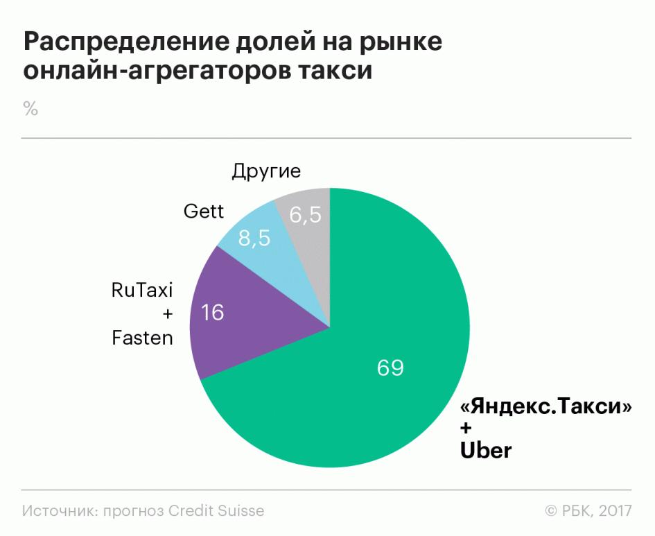 Распределение долей на рынке онлайн-агрегаторов такси