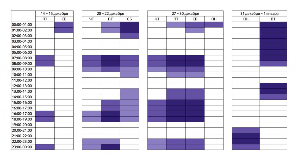 Таблица спроса в новогодние праздники в определенное время суток