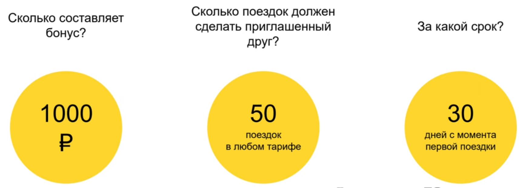 условия рекомендации друзей в Яндекс Такси