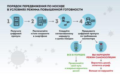 цифровые пропуска в Москве и области 1