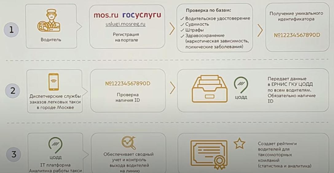 как работает цифровой профиль водителя такси